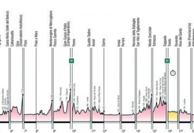 Da Israele a Roma, il Giro 101